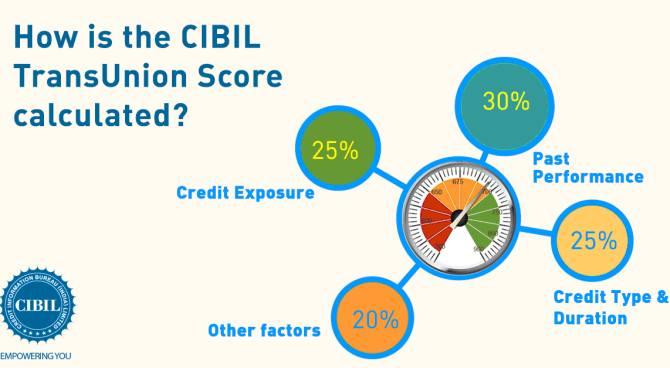 Effective-Ways-To-Improve-Your-Bad-CIBIL-Score.jpg