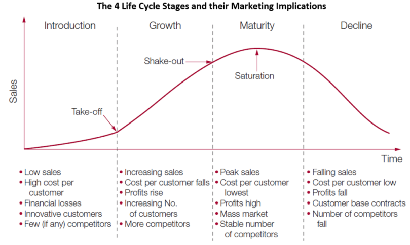 Product-Life-Cycle-Stages.png